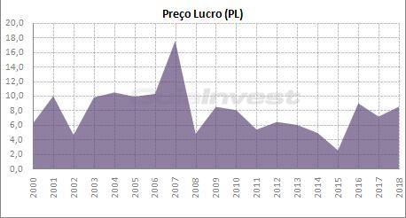Gráfico Preço Lucro (PL) das ações do Banco do Brasil