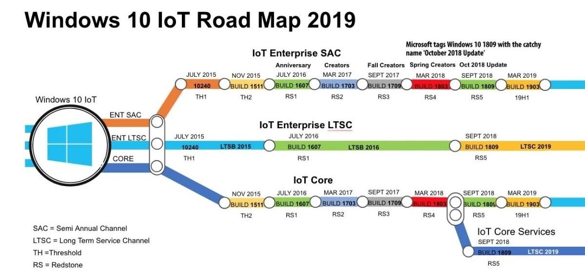 Minh họa về tiến trình IoT của Windows 10