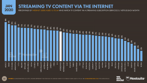 streaming tv content internet