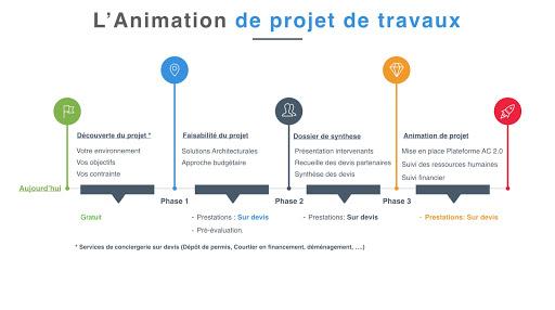 Animation de projet de travaux