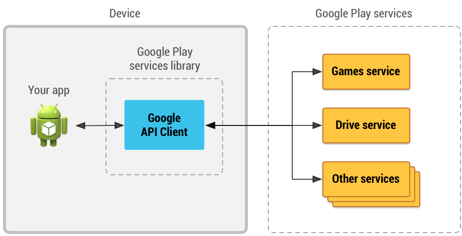 Schema Google Play services library