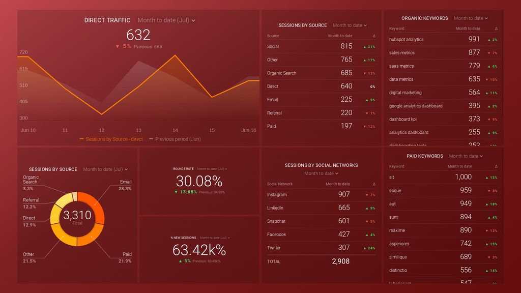 google analytics acquisition snapshot dashboard