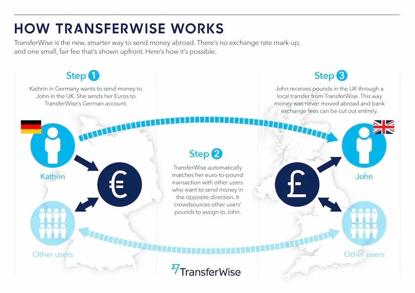 Transferwiseでの海外送金メリット
