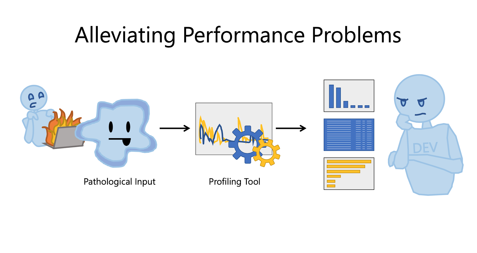 Alleviating Performance Problems
