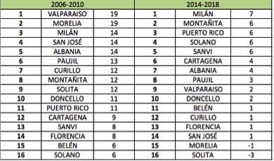 Los primeros votos de las Farc en el Caquetá y su impacto para las elecciones regionales_13