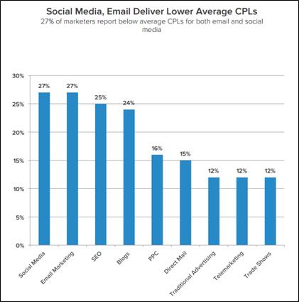 Business using digital marketing