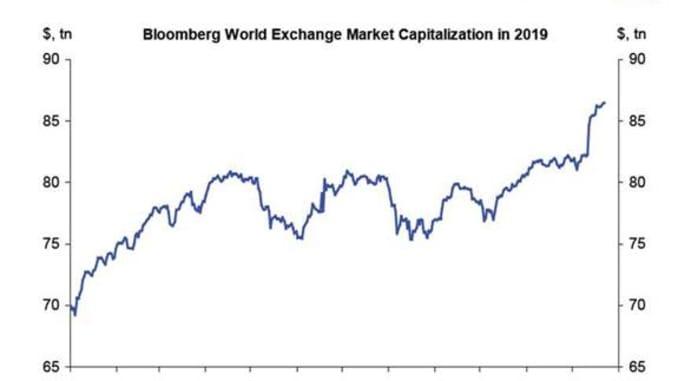 Índice del mercado accionario global, elaborado por Deutsche Bank.