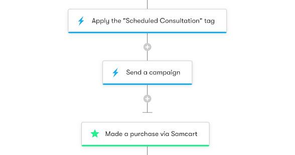 Drip Workflow - Schedule Consultation Calls