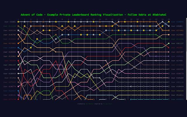 Advent of Code Ranking