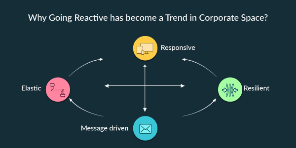 Why Going Reactive has become a Trend in Corporate Space?