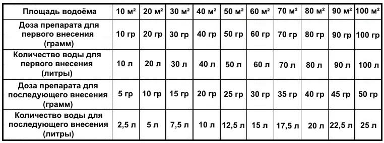 Биопрепарат для очистки Водоёма комплезим В расчётная таблица