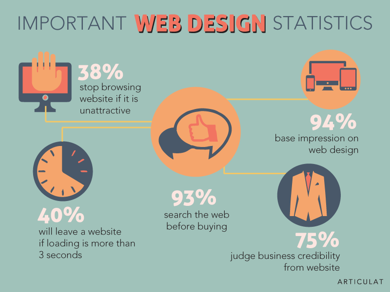 How To Design Your Website In Simple Steps For Beginners