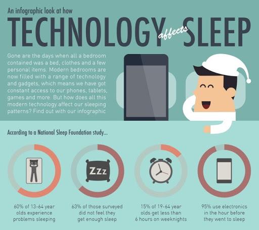 How Technology Affects Sleep