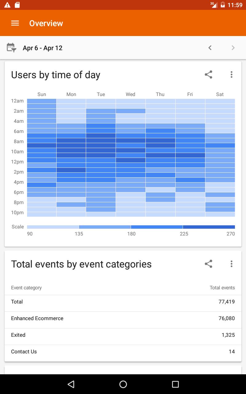 Google Analytics screenshot #14