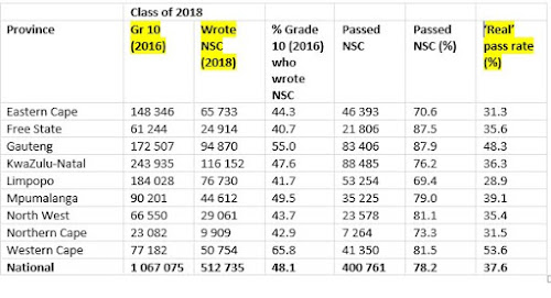 Matric Results: Western Cape might not be top, but it's in a
