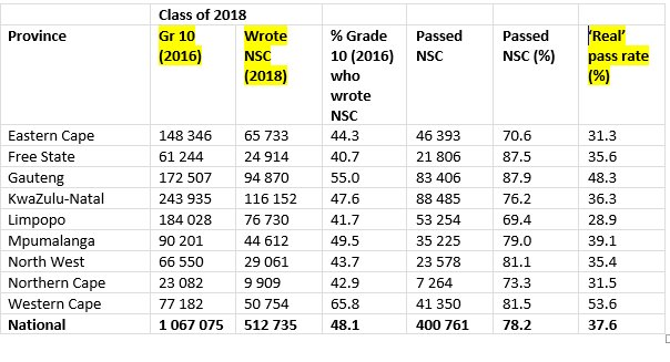 Matric Results: Western Cape might not be top, but it's in a class