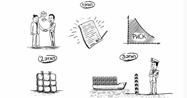Риски на этапах экспорта