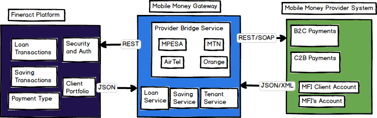 Background Information on Mobile Money - Fineract - Apache