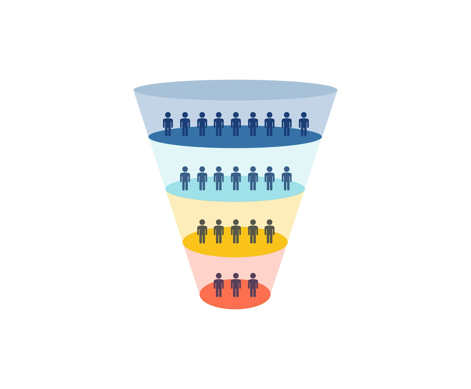 an illustration that seeks to explain what is a sales funnel