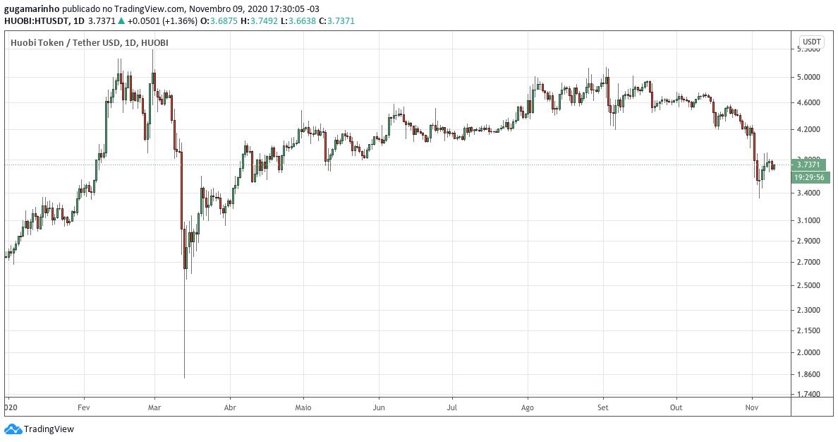 Gráfico do preço do Huobi Token em 2020. Fonte: TradingView.