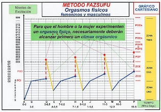 Photo: ESPAÑOL: Método fazsufu - Orgasmos físicos femeninos y masculinos. ENGLISH: Method fazsufu - Physical male and female orgasms. CHINO: Fazsufu 方法 - 在婦女和男子的物理性高潮. ÁRABE: Fazsufu الأسلوب - النشوة الجسدية للرجال والنساء