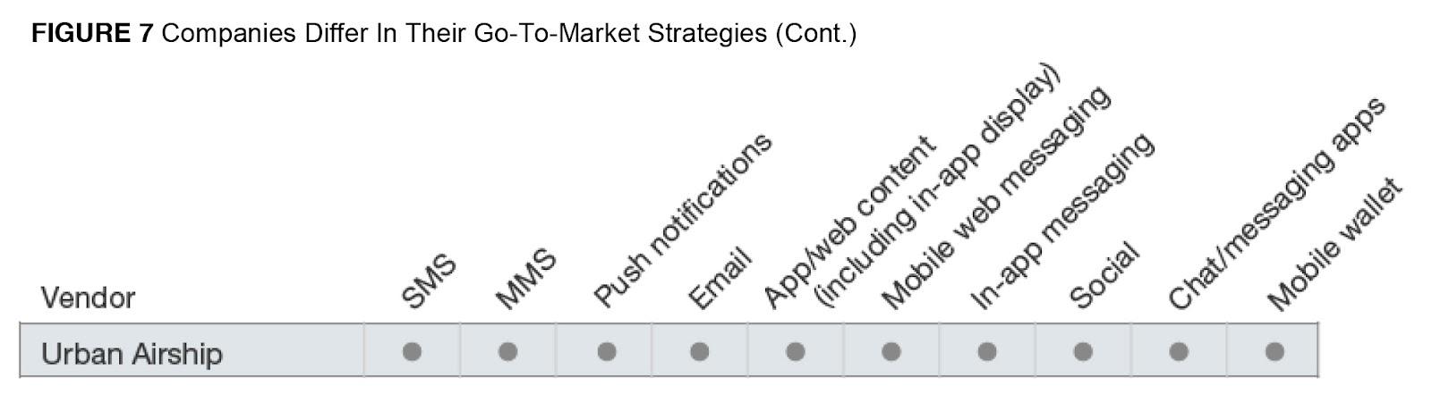 UA_Forrester-chart.jpg