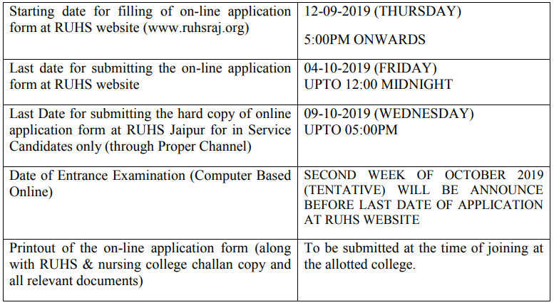 RUHS Nursing Admission 2019 Application Form (Released), Exam Date, Syllabus