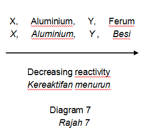 Apakah yang diwakili X dan Y dalam siri kereaktifan?