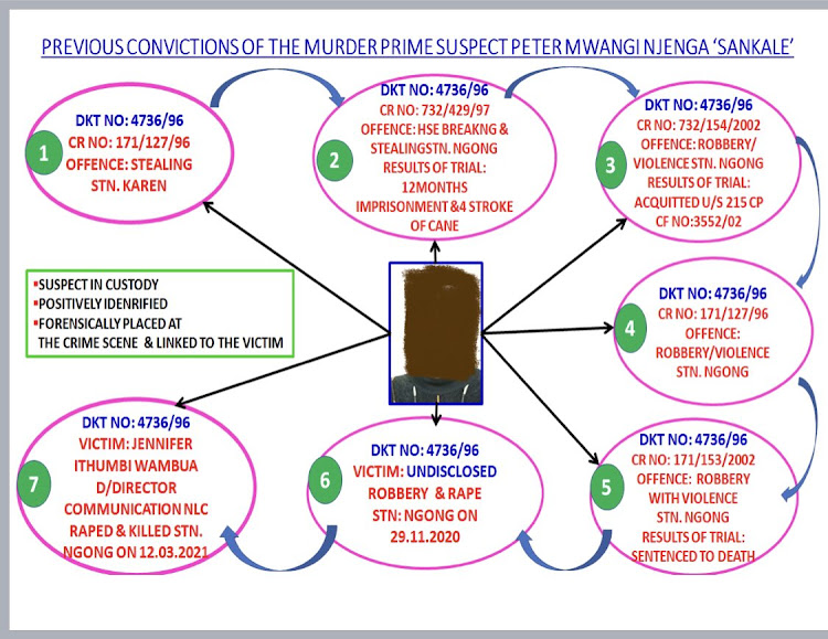 Previous convictions of the suspect./DCI