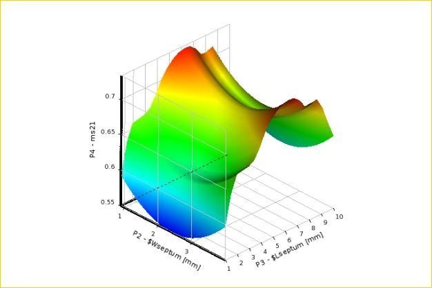 ANSYS - Построение поверхности отклика при параметрической оптимизации