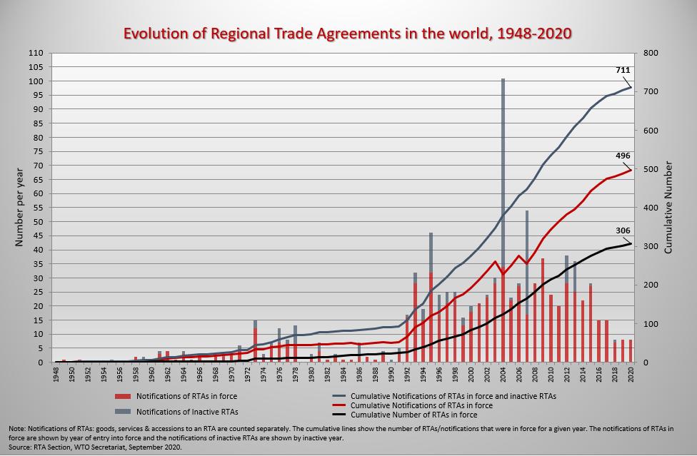 cuadro evolutivo acuerdos comerciales regionales 1948-2020