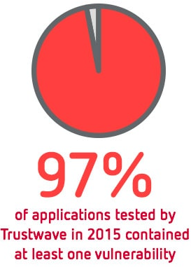 97% of applications tested by Trustwave in 2015 contained at least one vulnerability