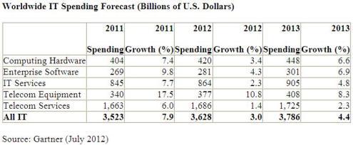 Image for PBX Sales Slip a Bit Globally, Up in U.S. Market