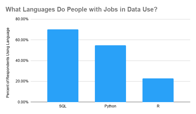 What Languages Do People with Jobs in Data Use?