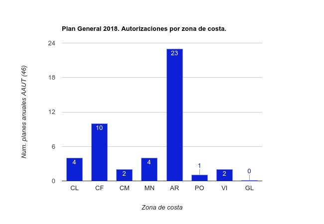 Planes de autorizaciones por zona de costa