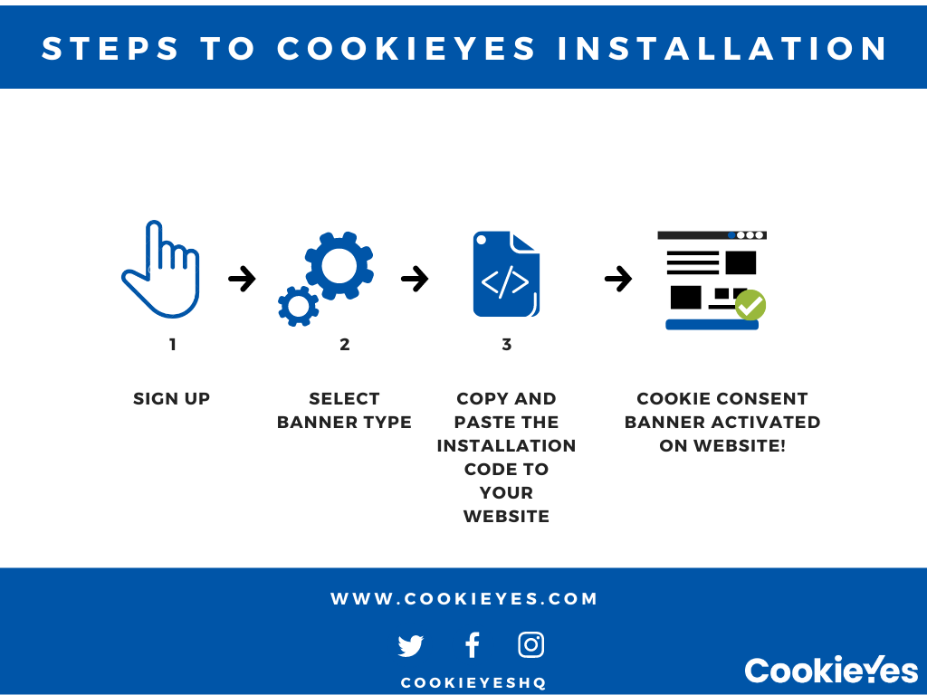 CookieYes supports ePrivacy Regulation