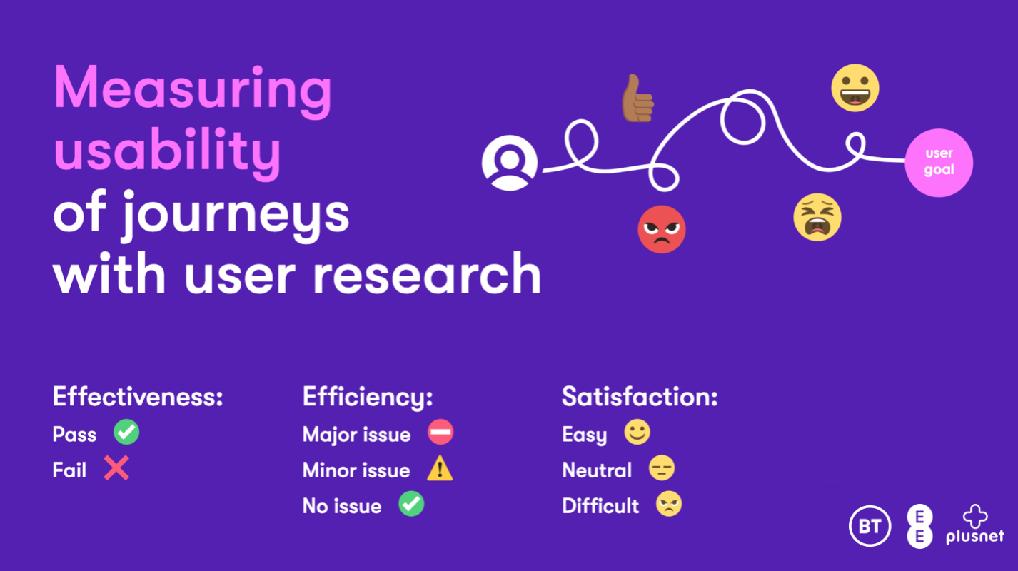 BT's 'effectiveness, efficiency, satisfaction' framework for measuring the usability of user journeys with user research.