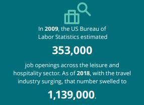 US hospitality industry staff shortage