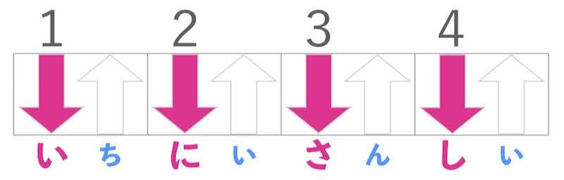 日本一わかりやすいリズムパターン4ストローク