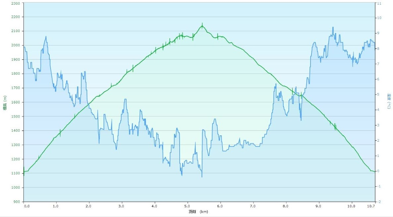 会津駒ケ岳 標高と気温