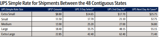 Base prices for Simple Rate shipping within the contiguous 48 States