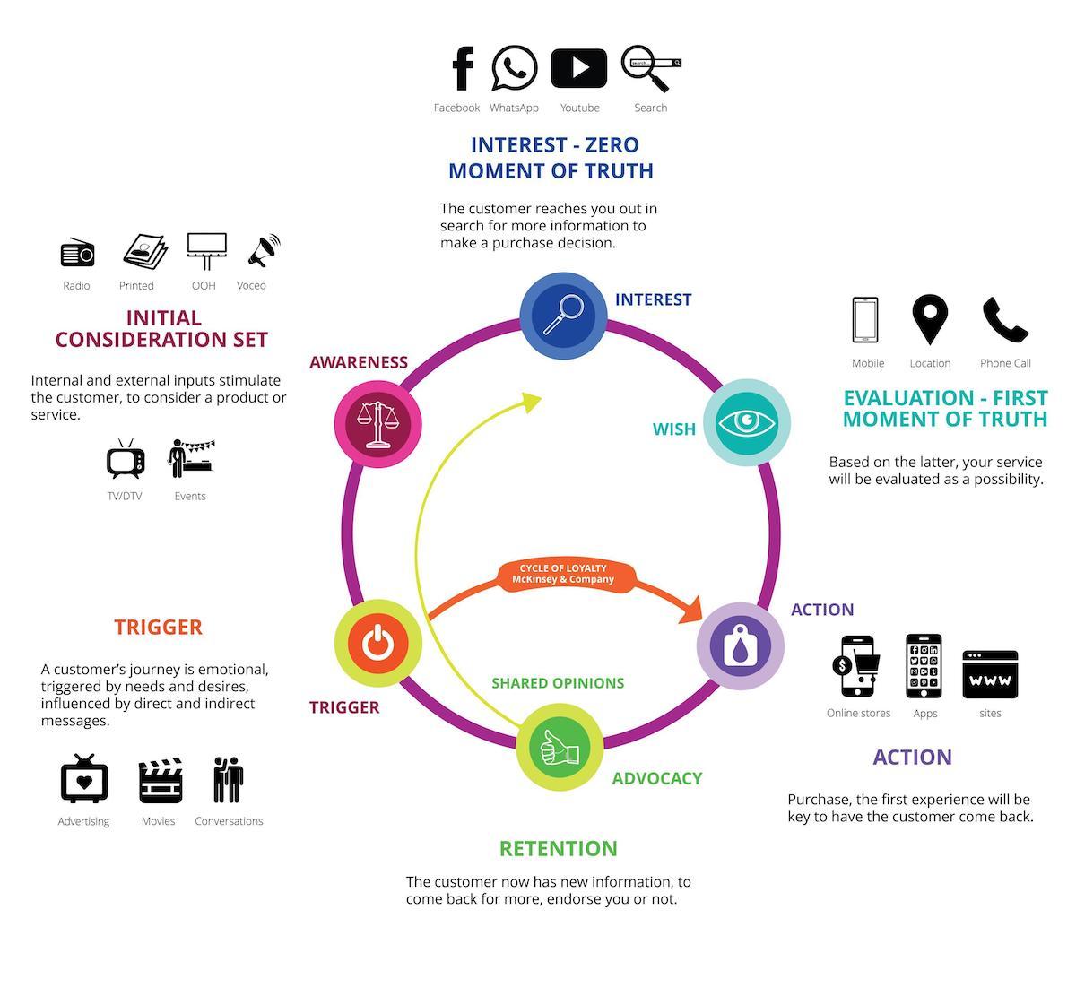 grafico che mostra il customer journey del cliente a partire dal momento in cui entra a contatto con l'azienda, tramite piattaforme social fino ad arrivare all'acquisto e al successivo ed eventuale riacquisto.