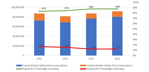 Prepaid and postpaid cellular voice subscriptions, as at 30 September each year.