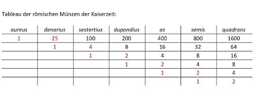 Tableau der römischen Münzen der Kaise
