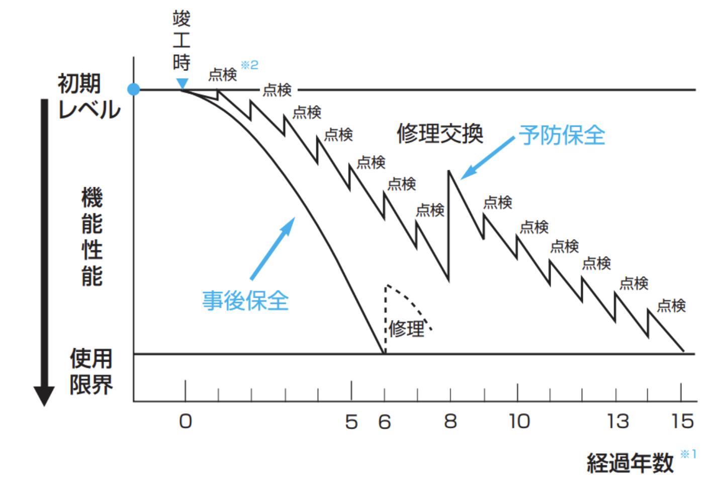 日本冷凍空調工業会 寿命延長の考え方