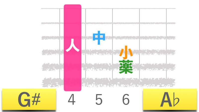 ギターコードG#ジーシャープメジャー|A♭エーフラットメジャーの押さえかたダイアグラム表