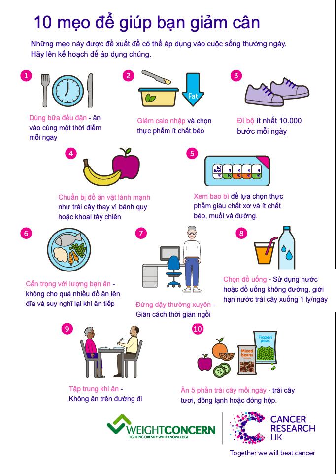 Trên đây là 10 mẹo thực tế giúp bạn có thể giữ được một vóc dáng cân đối và lành mạnh (Ảnh: Salt Cancer Research UK)