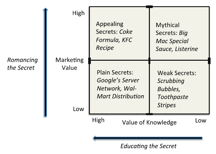 quadrant of different types of secrets in business.