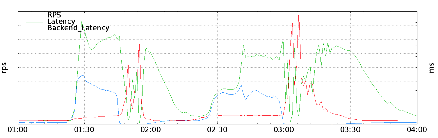#traffic-spikes-caused-by-synchronous-client-retries
