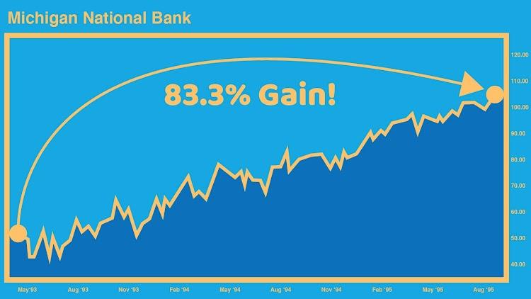 Michigan National Bank Chart - 83.3% Gain
